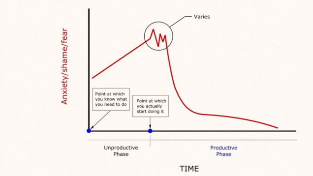 Everyone struggles with procrastination now and then, sometimes because the stress about starting a task keeps us from acting. David Cain points out at Raptitude, however, that the moment you start acting is the beginning of the end of that anxiety. The Science Behind Why We Procrastinate The Science Behind Why We Procrastinate The Science Behind Why We Procrastinate Some research says the best way to spark creativity is to walk away and that the best ideas come… Read more Read more