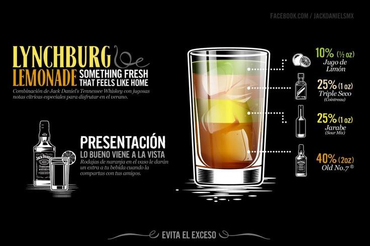 Lynchburg lemonade. Jack Daniel's cocktails | cocktails ...