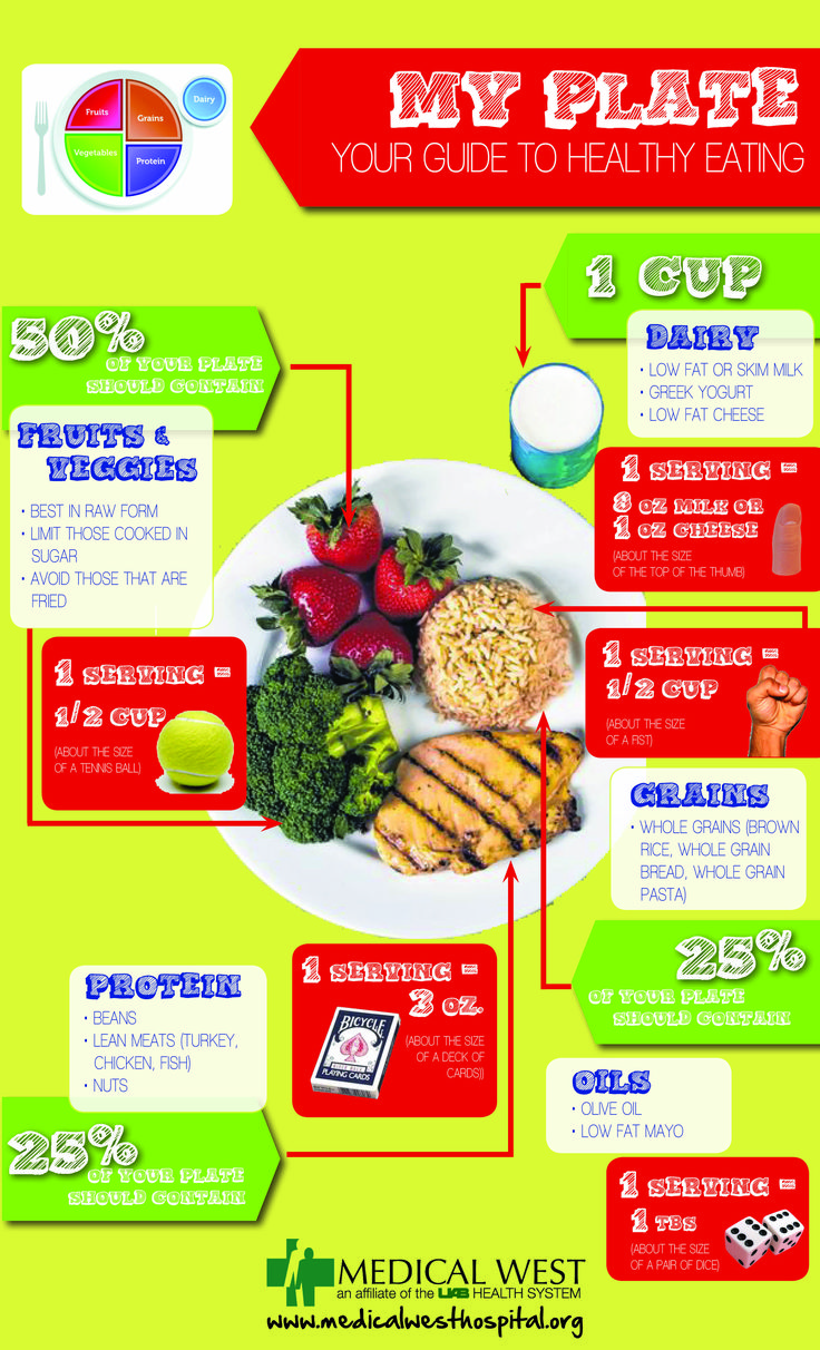 Infographic My Plate Your Guide to Healthy Eating