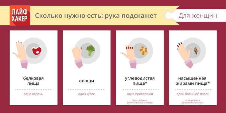 Сколько женщине нужно есть