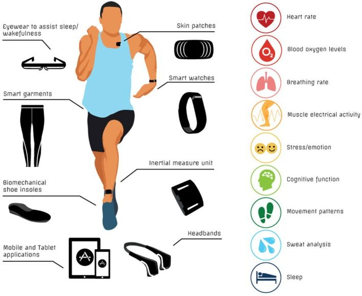 A Critical Review of Consumer Wearables, Mobile