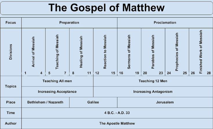 an analysis of the gospel of st matthew Book digitized by google from the library of oxford university and uploaded to the internet archive by user tpb.