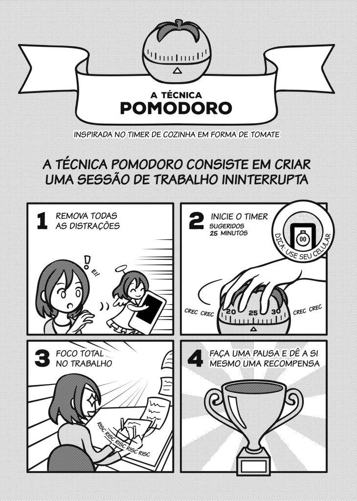 Página 7: A técnica Pomodoro. Inspirada no timer de cozinha em forma de tomate. A técnica Pomodoro consiste em criar uma sessão de trabalho ininterrupta. 1: Remova todas as distrações. 2: Inicie o timer (sugeridos 25 minutos.) (dica: use seu celular.). 3: Foco total no trabalho. 4: Faça uma pausa e dê a si mesmo uma recompensa.