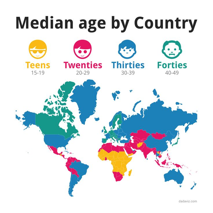 The Median Age Of Every Single Country In The World-5679