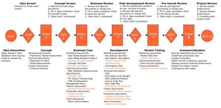 Innovation Process Models Innovation Process Software