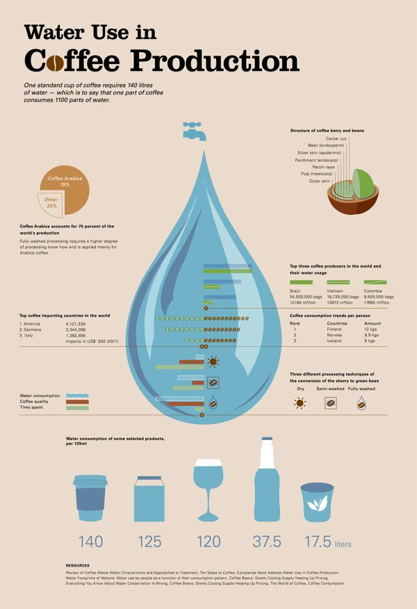 Water use in Coffee Production #coffee #coffeeproduction #infographic #viqua #uvmaxCoffee Products, Products Infographic, Water Infographic, Products Coffee, Infographic 45, General Infographic, Food Infographic, Coffee Infographic, Coffee Water