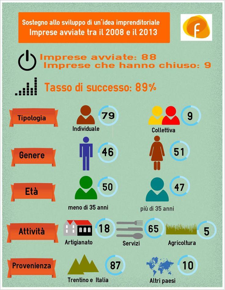 I numeri delle imprese avviate da Fidia dal 2008 ad oggi in Provincia di Trento