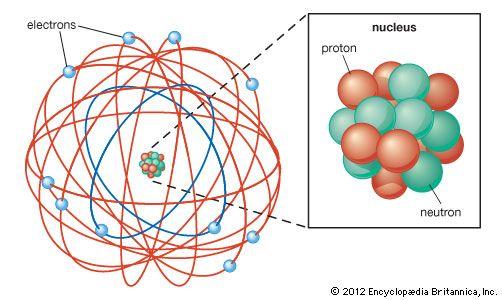 Rutherford mempopulerkan istilah sinar alfa, beta dan gamma, proton dan neutron. Ia kemudian berhasil memperbaiki teori atom pembimbingnya (JJ Thomson) dengan mengeluarkan teori yang menyatakan bahwa Atom terdiri dari inti atom yang sangat kecil dan bermuatan positif, dikelilingi oleh elektron yang bermuatan negatif. Rutherford menduga bahwa didalam inti atom terdapat partikel netral yang berfungsi mengikat partikel-partikel positif agar tidak saling tolak menolak.