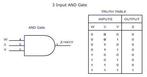 3 Input AND Gate.