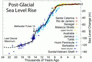 Sea level variation during the last post-glacial period. Credit: Robert A. Rhode, Global Warming Art Project, Wikimedia Commons. By Bethan Davies