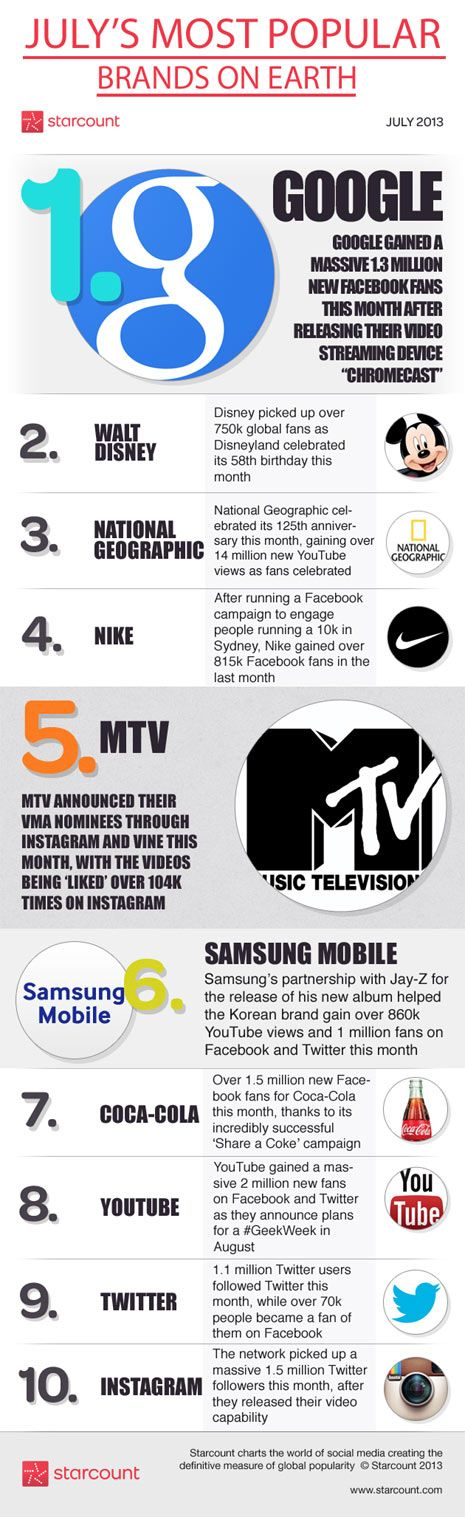 Most Popular #Brands on earth (July)