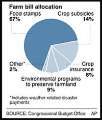 Farm Bill and USDA