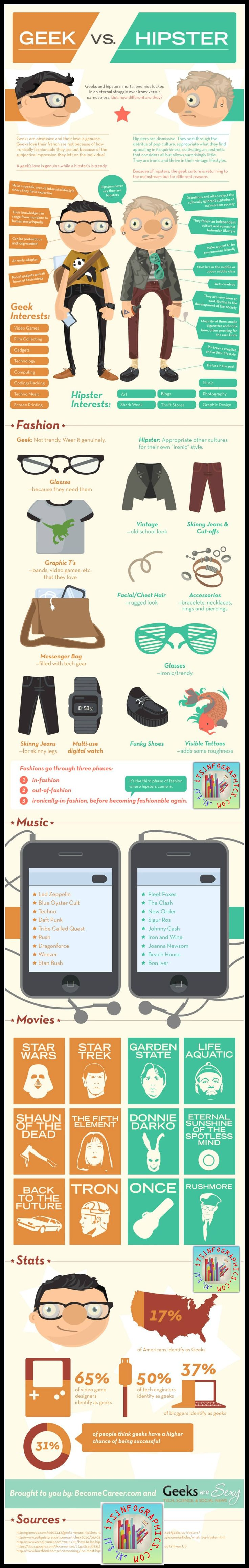 Geek vs. Hipster: Which one are you?