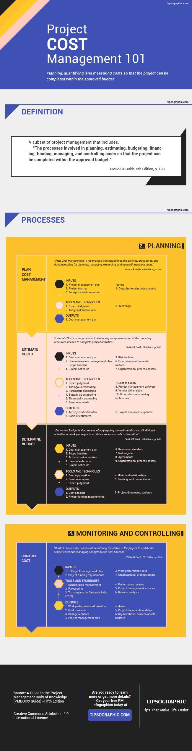 34 Best Pmp Exam Images On Pinterest Project Management Business