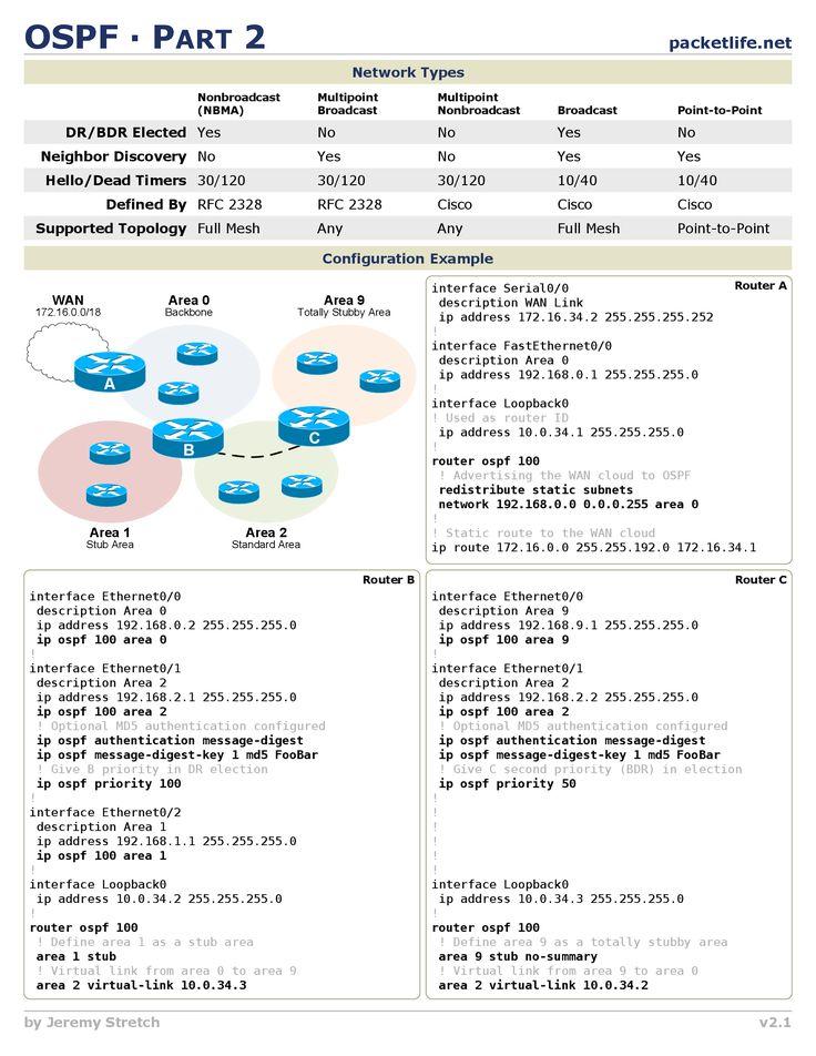 OSPF Part 2