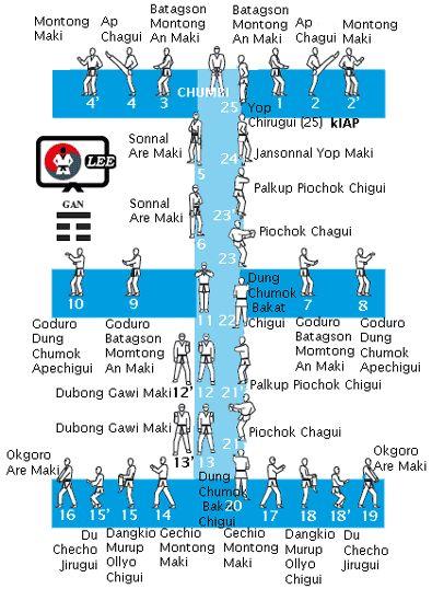 Taeguk Chil Chang. 7º pumse
