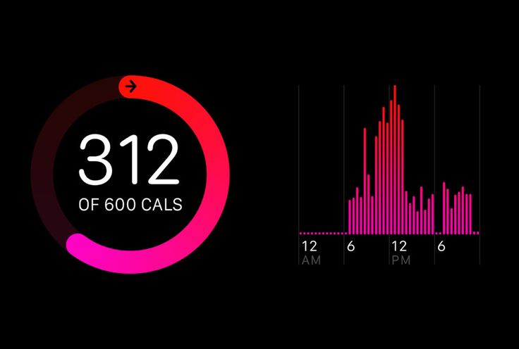 Apple Watch. The goal was to elicit a visceral reaction when you finally hit your activity goals and complete the circle.