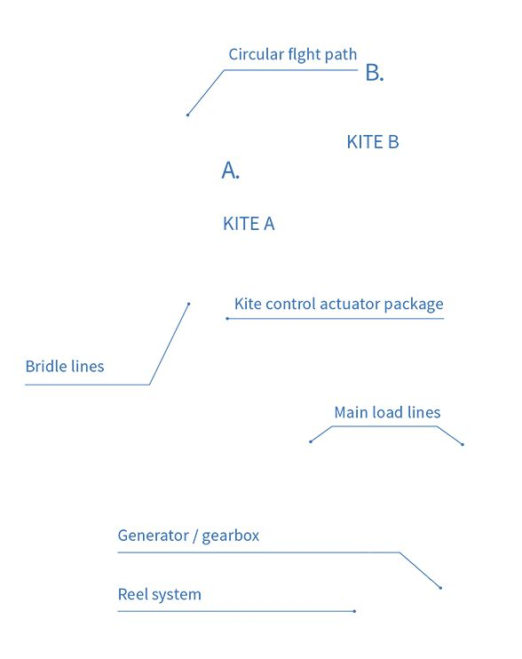 kite-power-how-it-works