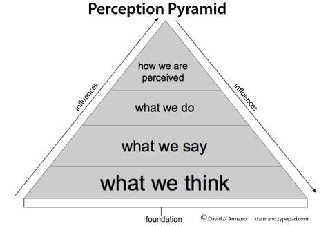 https://momentsinmyhead.files.wordpress.com/2013/04/perceptionpyramid.jpg