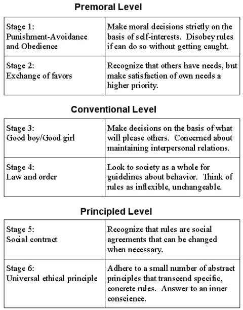kholbergs stages Psychology definition for kohlberg's stages of moral development in normal everyday language, edited by psychologists, professors and leading students help us get better.