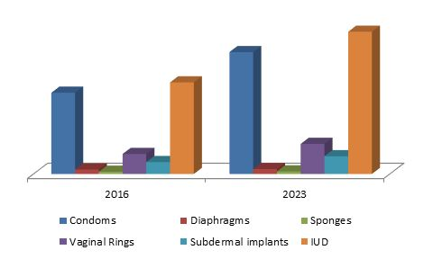 Contraceptives Market Size By Product (Drugs [Oral Contraceptive Pills, Injectables, Topical], By Devices Condoms, Diaphragms, Sponges, Vaginal Rings, Subdermal Implants, Copper IUD, Hormonal IUD], Industry Analysis Report, Regional Outlook (U.S., Canada, Germany, UK, Japan, China, India, Brazil, South Africa), Application Potential, Price Trend, Competitive Market Share & Forecast, 2016 - 2023