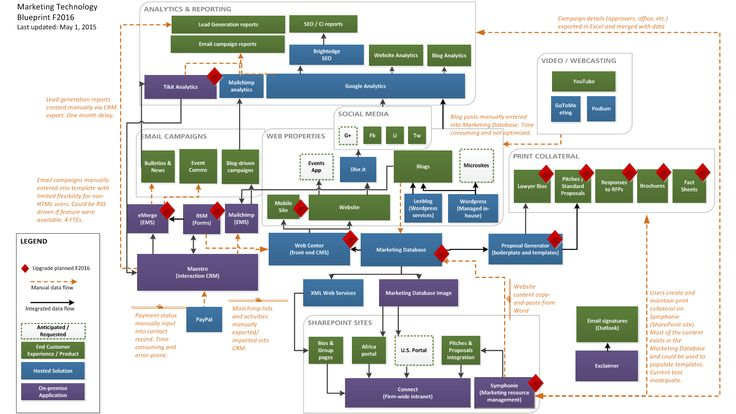 Law firm marketing technology stack work pinterest diagram law firm marketing technology stack work pinterest diagram and arrow malvernweather Image collections
