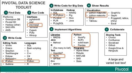 What Is The Profession Of Data Science Really About Now And In The Future? - Data Science Central