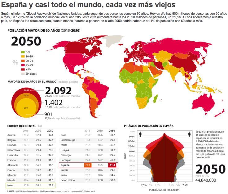 Según el informe 'Global Agewatch' de Naciones Unidas, cada segundo dos personas cumplen 60 años. Hoy en día hay 900 millones de personas con 60 años o más, un 12,3% de la población mundial; en el año 2050 esta cifra aumentará hasta los 2.090 millones de personas, un 21,5%. Si nos acercamos a nuestro país, en España las cifras son para, cuanto menos, pararse a pensar: en el año 2050 podría haber un 41.4% de población con 60 años o más.