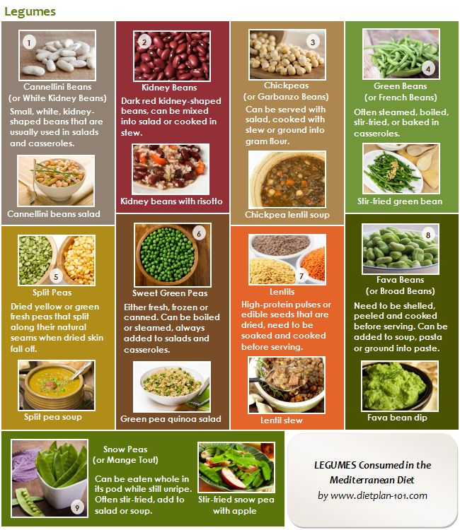 What does a mediterranean diet menu consist of for Mediterranean menu