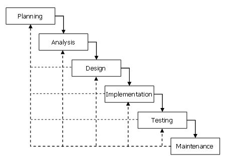 16 Best Images About Software Testing Fun On Pinterest