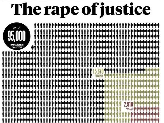 Incredible UK Newspaper Front Page Tackles Low Rape Conviction Rates