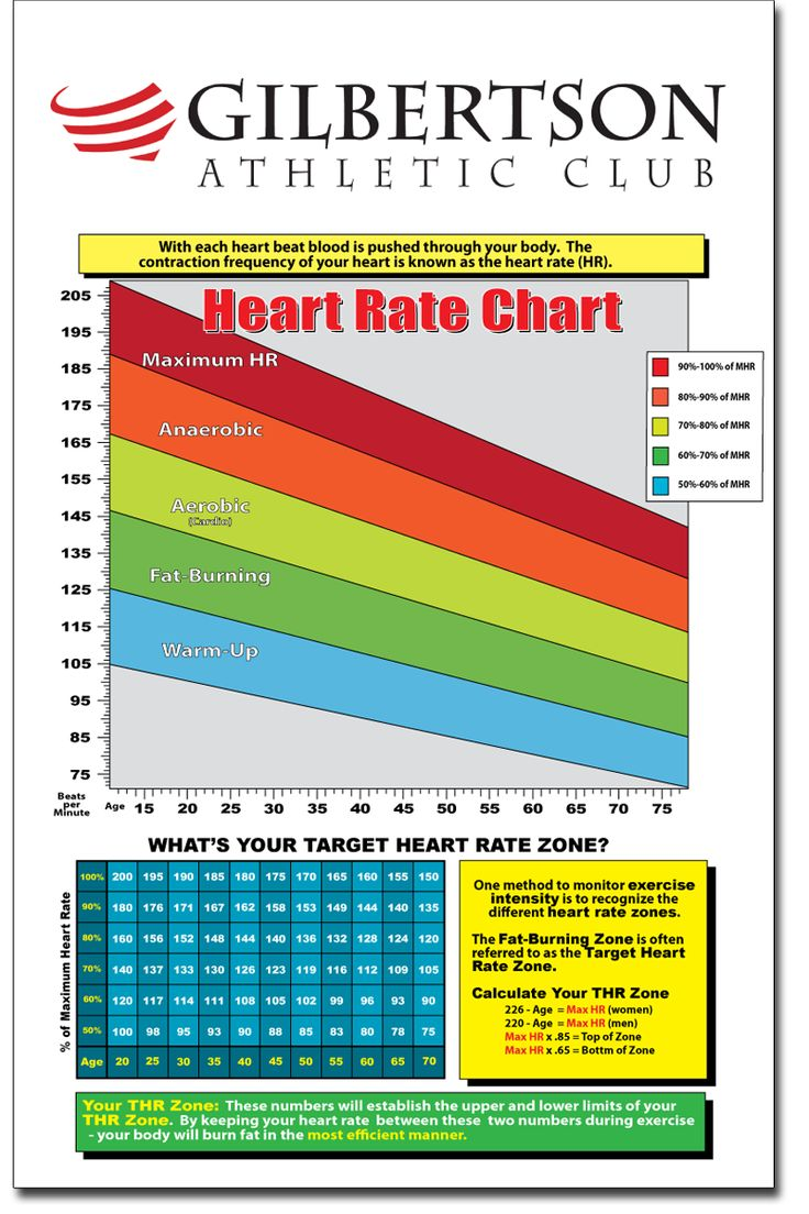 107 best power house project images on pinterest bathrooms heart rate chart nvjuhfo Images
