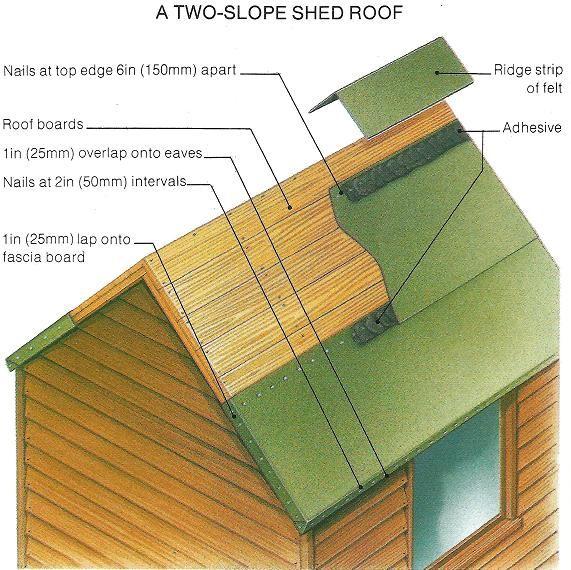 best 25 shed roof felt ideas on pinterest living roofs. Black Bedroom Furniture Sets. Home Design Ideas