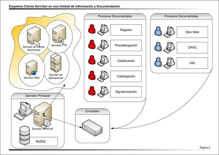 La arquitectura cliente-servidor es un modelo de diseño de software en el que tareas se reparten entre los proveedores de recursos o servicios, llamados servidores, y los demandantes, llamados clientes. Un cliente realiza peticiones a otro programa, el servidor, quien le da respuesta. Esta idea también se puede aplicar a programas que se ejecutan sobre una sola computadora, aunque es más ventajosa en un sistema operativo multiusuario distribuido a través de una red de computadoras.