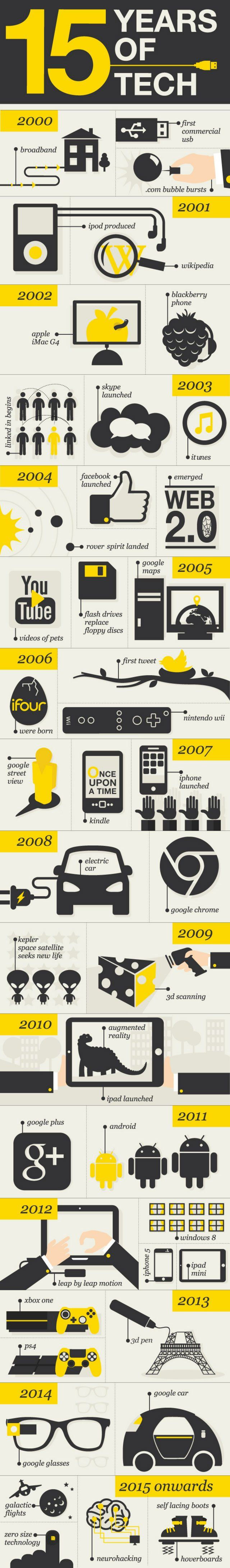 15 years of tech - Do you fancy an infographic?  There are a lot of them online, but if you want your own please visit http://www.linfografico.com/prezzi/  Online girano molte infografiche, se ne vuoi realizzare una tutta tua visita http://www.linfografico.com/prezzi/