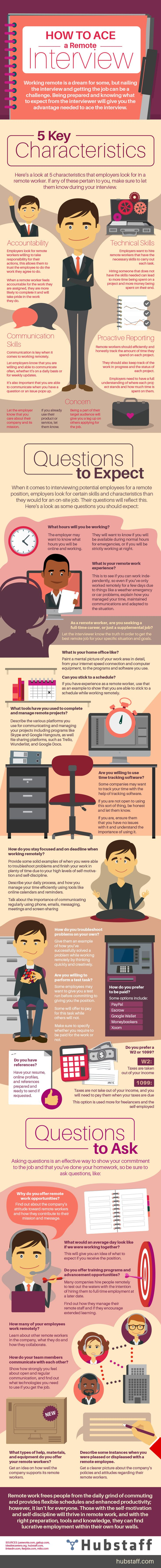 How to Ace a Remote Interview Infographic