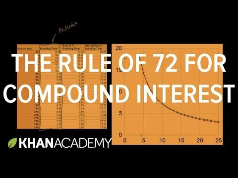 Using the Rule of 72 to approximate how long it will take for an investment to double at a given interest rate