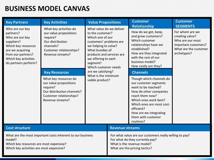 ผลการค้นหารูปภาพสำหรับ Business Model Canvas powerpoint ...