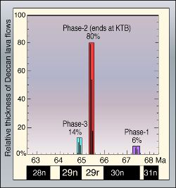 Fig.  3.  Relative thickness of Deccan lava flows in each of the three phases of volcanic eruptions calculated as percent of total Deccan trap thickness.  Ages based on paleomagnetic time scale4.