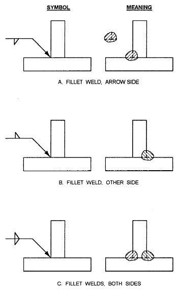 29 best welding symbols info images on pinterest welding tips Stick Welding Diagram how to read a welding diagram