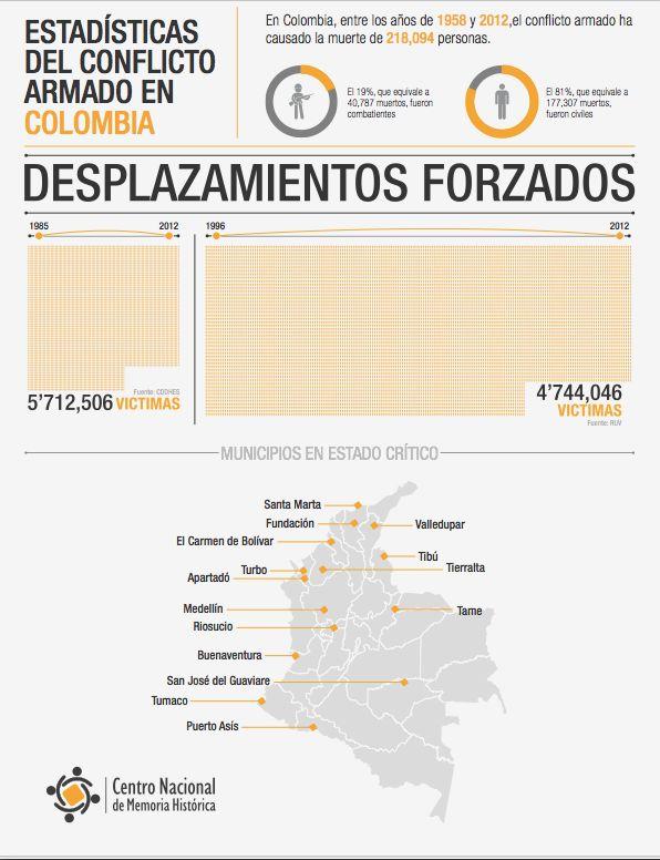 DESPLAZAMIENTOS FORZADOS  ¡Basta ya! Colombia: Memorias de guerra y dignidad.