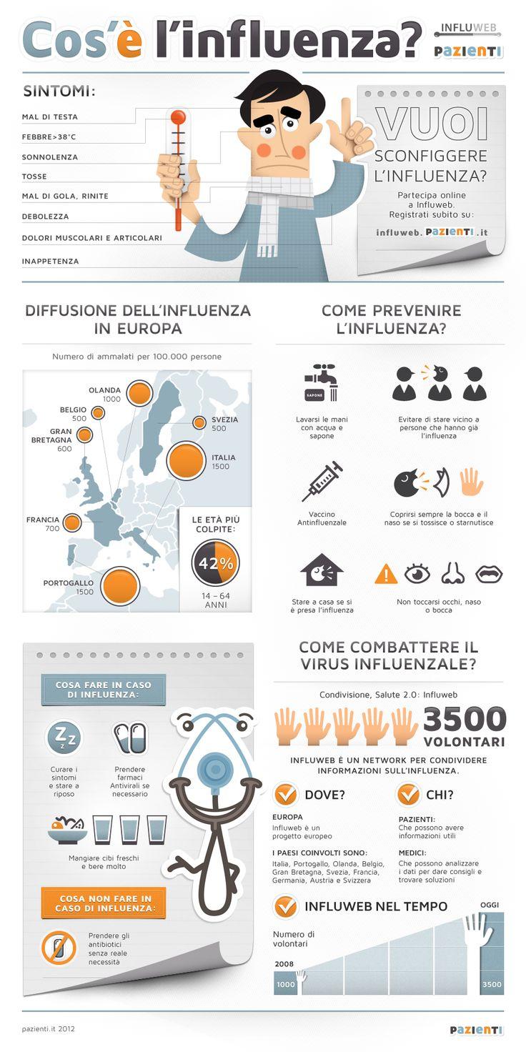 Cos'è l'influenza? (via http://www.pazienti.it/influenza/influweb-infografica)