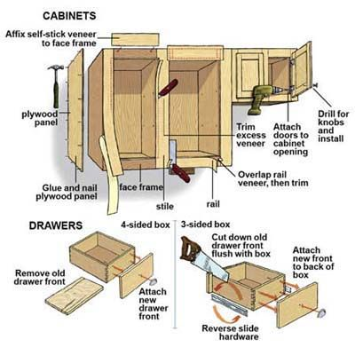 How to reface cabinets and renew your kitchen in one wallet-friendly weekend. | Illustration: Gregory Nemec | thisoldhouse.com