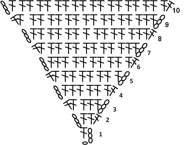 Crochet triangle diagram