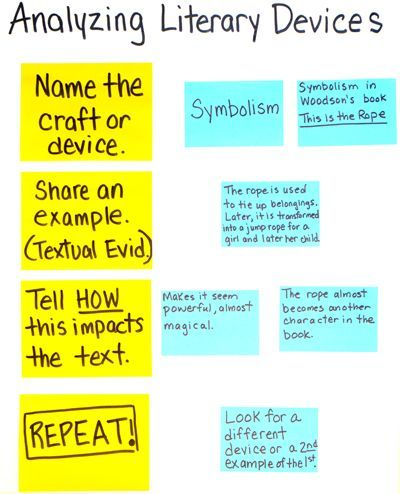Another great chart from Chart Sense for Writing for literary analysis!