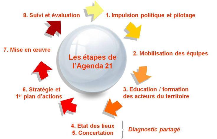 etapy agendy 21