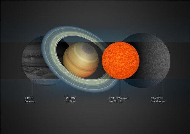 """Un articolo pubblicato sulla rivista """"Astronomy & Astrophysics"""" descrive la scoperta della stella EBLM J0555-57Ab. Si tratta della stella più piccola mai scoperta, con dimensioni molto simili a quelle del pianeta Saturno. La sua massa è circa 85 volte quella di Giove ma, pur essendo concentrata in un volume relativamente ridotto, ha a malapena massa e densità sufficienti a mentenere la fusione nucleare dell'idrogeno ed essere quindi una vera stella. Leggi i dettagli nell'articolo!"""