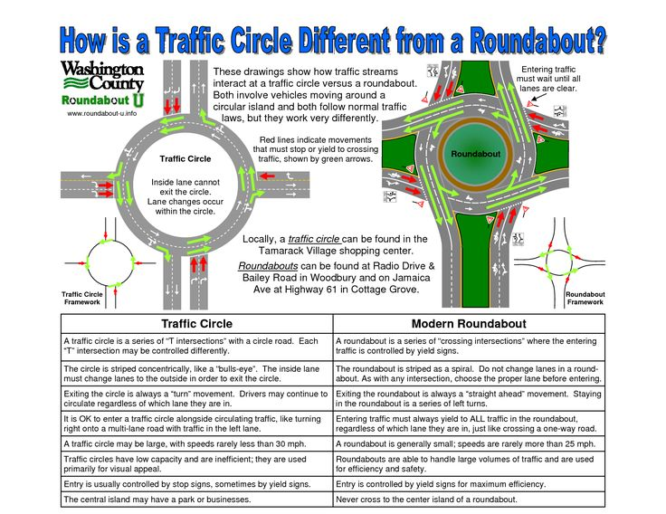 Traffic Circle vs Roundabout Urban Design Pinterest