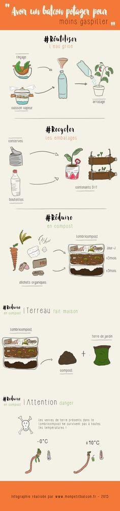 Infographie - Avoir un balcon potager pour moins gaspiller #compost #zerowaste #balconpotager