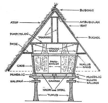 1000 Images About Dcs Vernacular Architecture On Pinterest Icons Spanish Colonial And